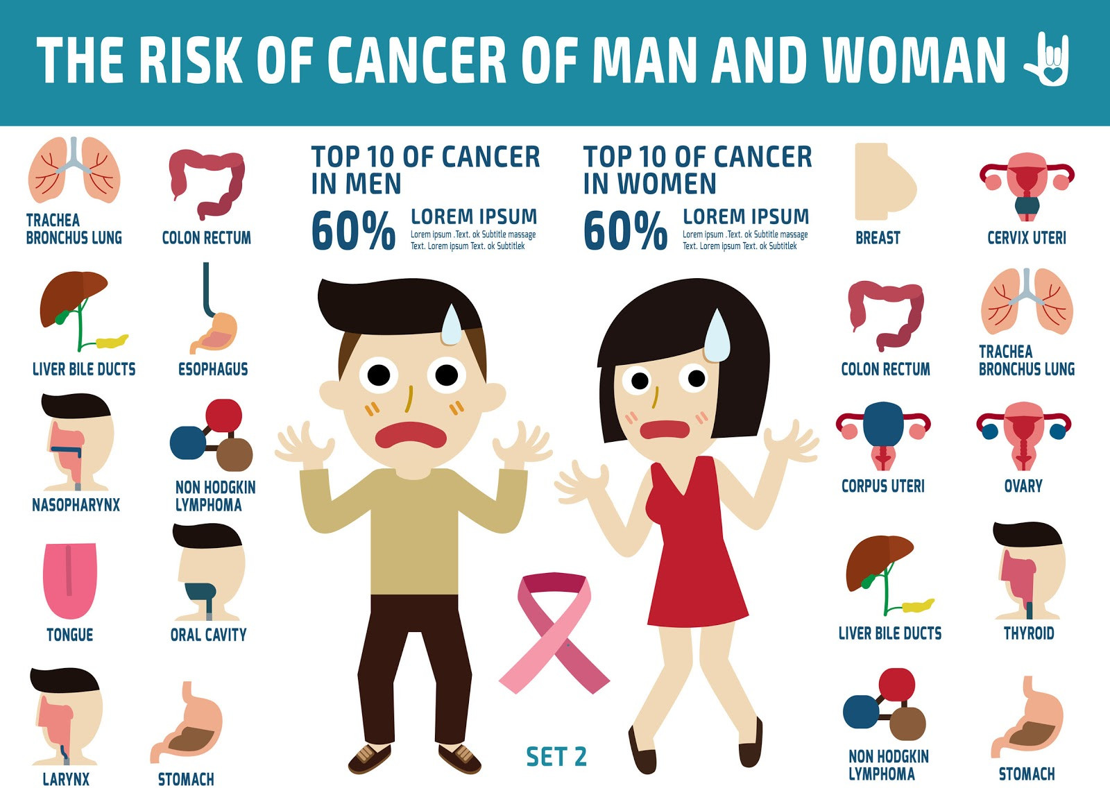 Understanding Cancer For  Prevention